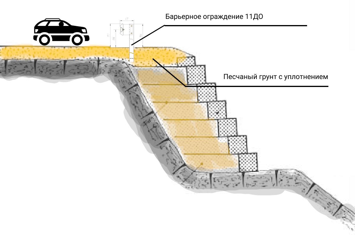 Укрепление откоса под парковкой