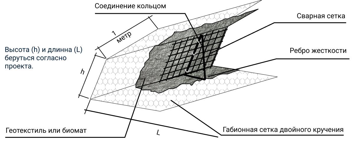 Армирующая система Зеленый Террамеш схема