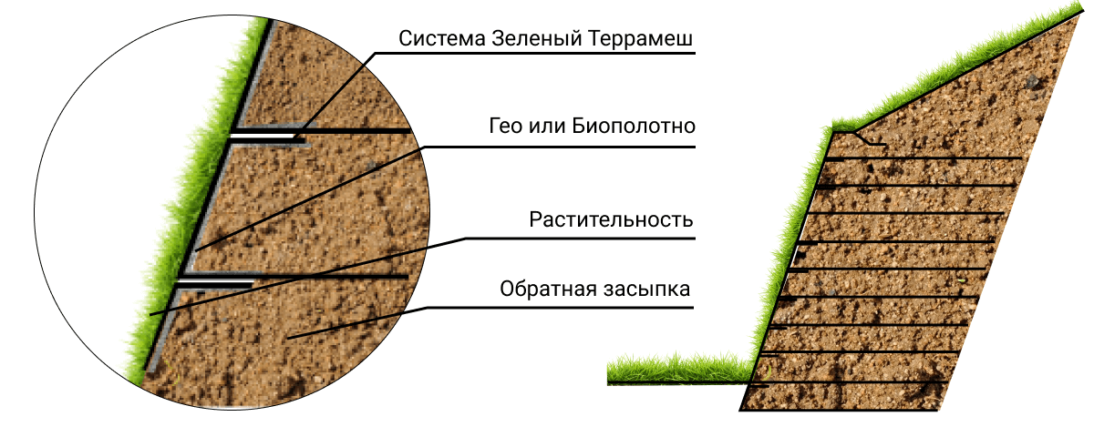 Система зеленый террамеш схема